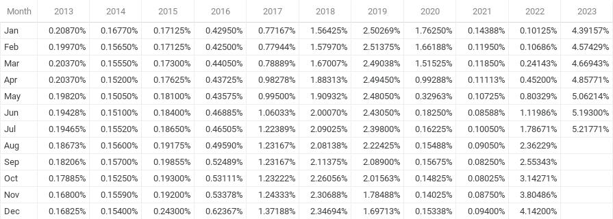 1 Month Libor History - Chart
