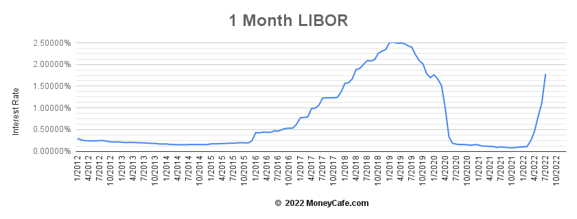 1 Month LIBOR - Historical Graph
