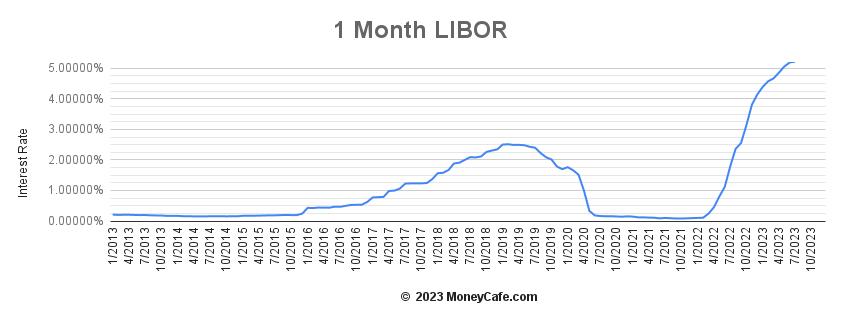 1 Month Libor Graph