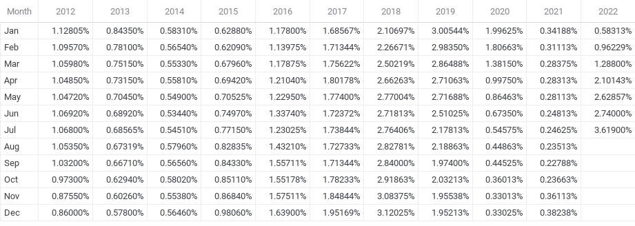 1 Year Libor History - Chart