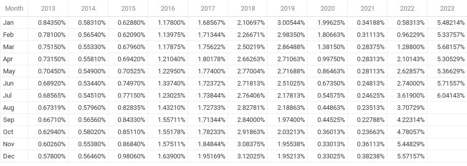 1 Year Libor History Chart