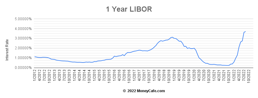 Historical Graph of the 1 Year LIBOR