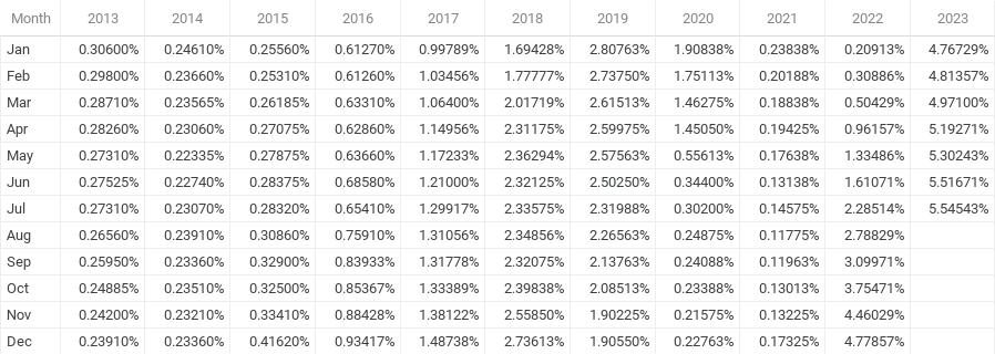 3 Month Libor History - Chart