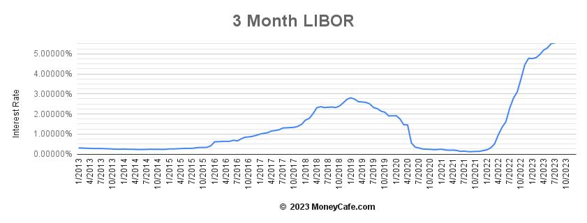 3 Month Libor Graph