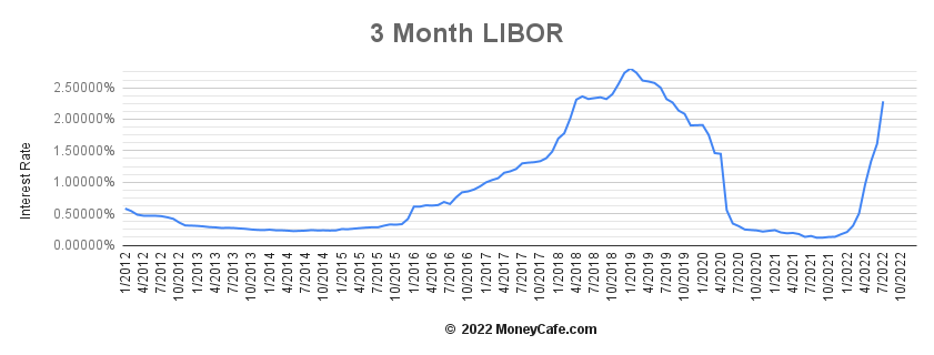 3 Month Libor Rate Current Rate Definition History
