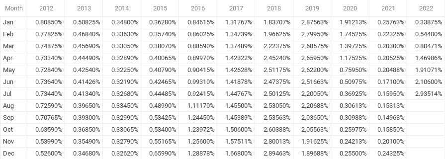 6 Month Libor History - Chart