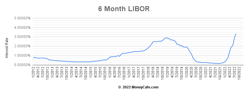 Historical Graph of the 6 Month LIBOR