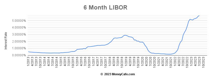 6 Month Libor Graph