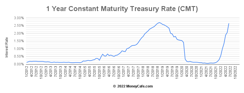 1 year constant maturity treasury rate cmt forecast