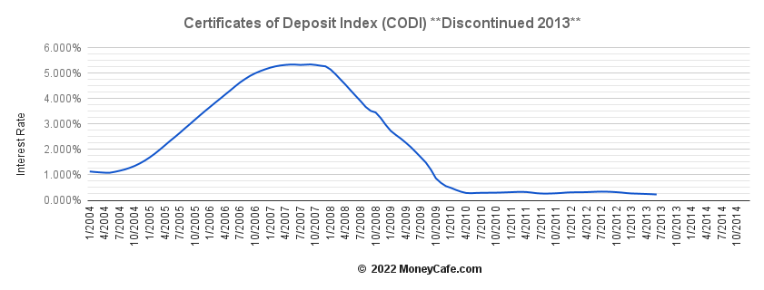 Historical Graph of the Certificates of Deposit Index (CODI)