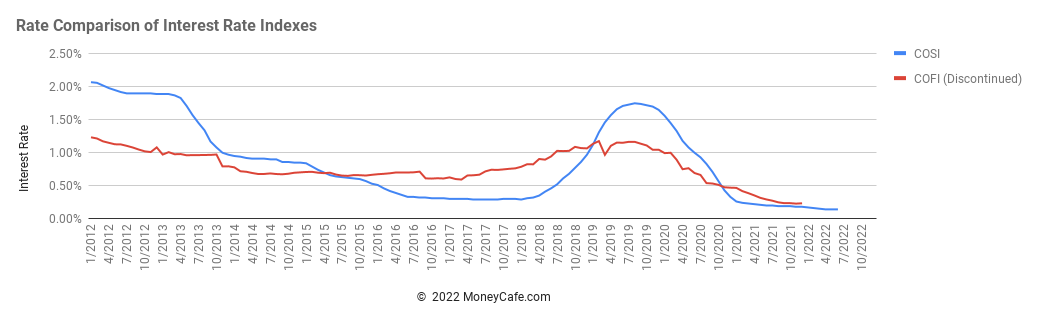 Historical Graph of COFI/COSI (Cost of Funds Index & Cost of Savings Index)