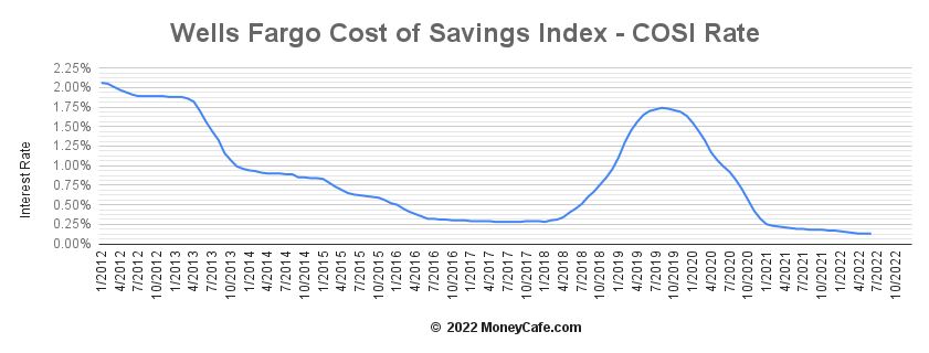 Historical Graph of the Wells Fargo Cost of Savings Index (COSI)
