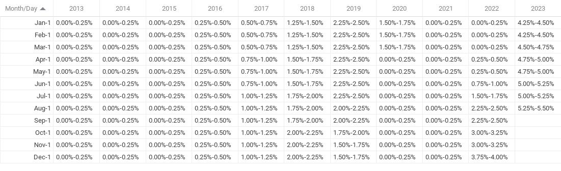 Fed Fund Chart
