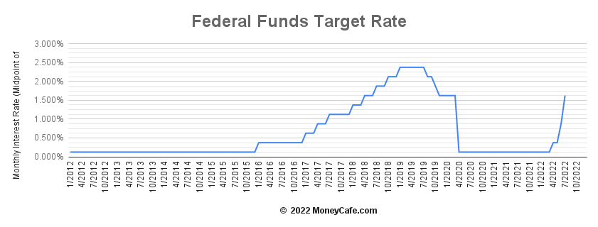 Image result for fed interest rate chart