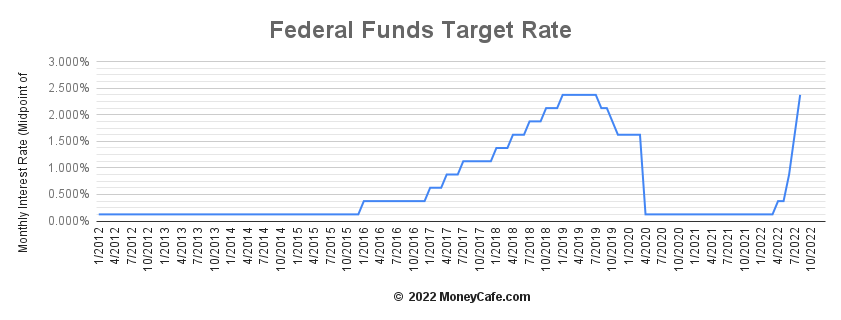 Historical Graph of the Federal Funds Rate