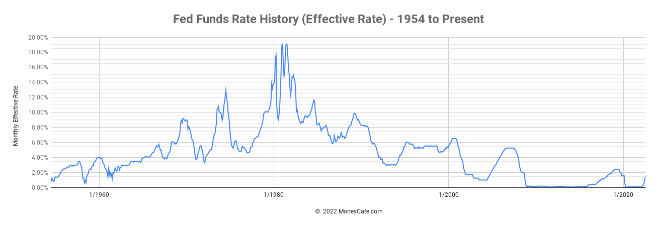 Fed Funds Rate History - Effective Fed Funds Rate - Graph