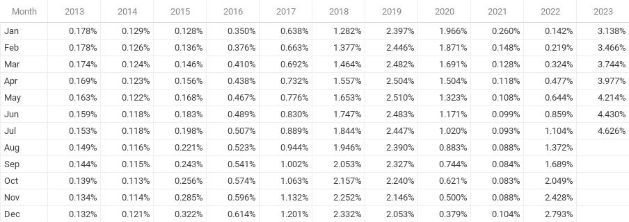 Historical Chart of the 12 Month Treasury Average (12MTA/12MAT)