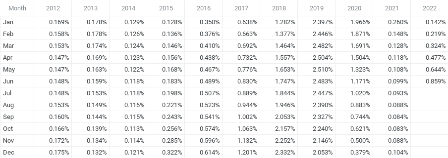 12 Month Treasury Average History