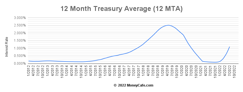 Historical Graph of the 12 Month Treasury Average (12MTA/12MAT)