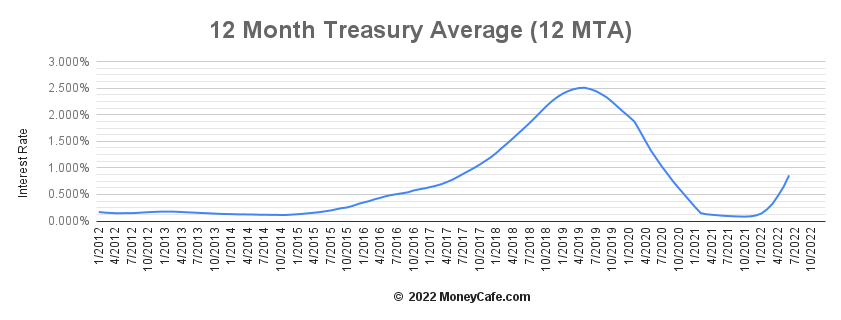 12 Month Treasury Average Graph