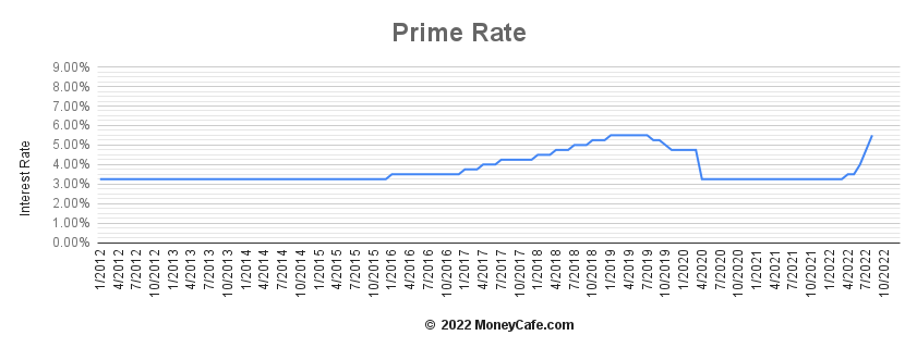what is prime rate in us