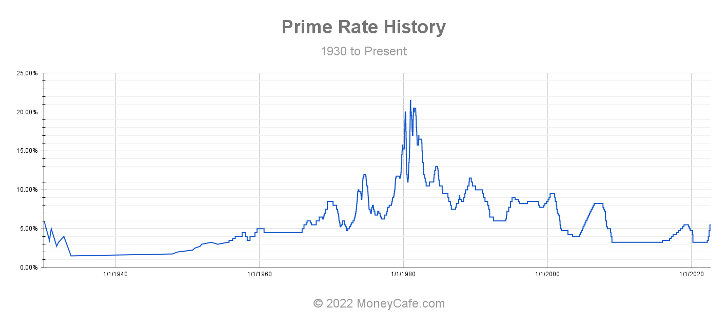 Historical Graph of the Prime Rate
