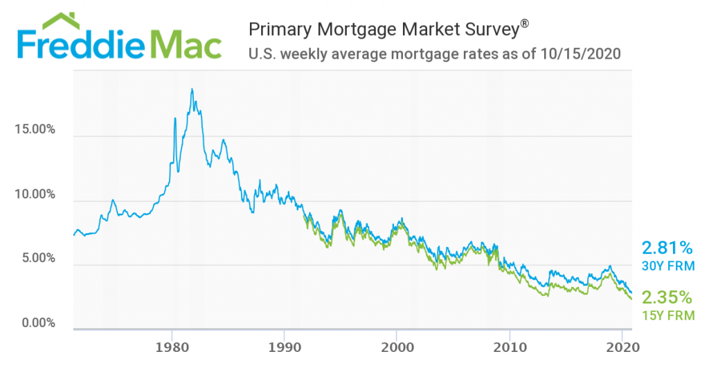 Mortgage Rates Historic Low